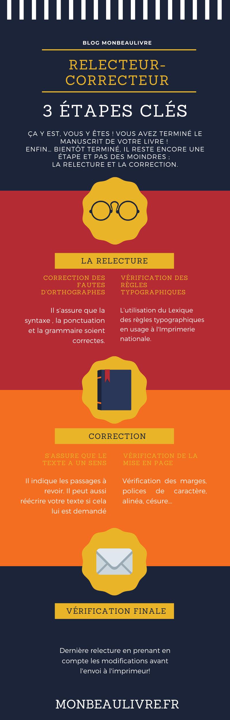 infographic relecteur correcteur