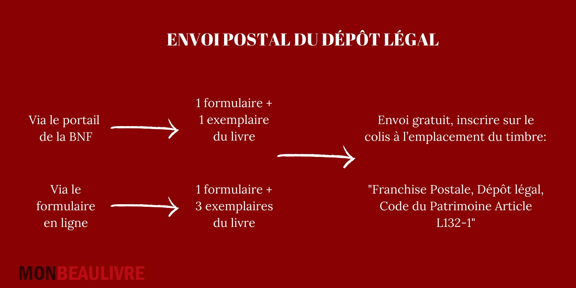 infographie envoi posyal dépôt légal livre autoédité